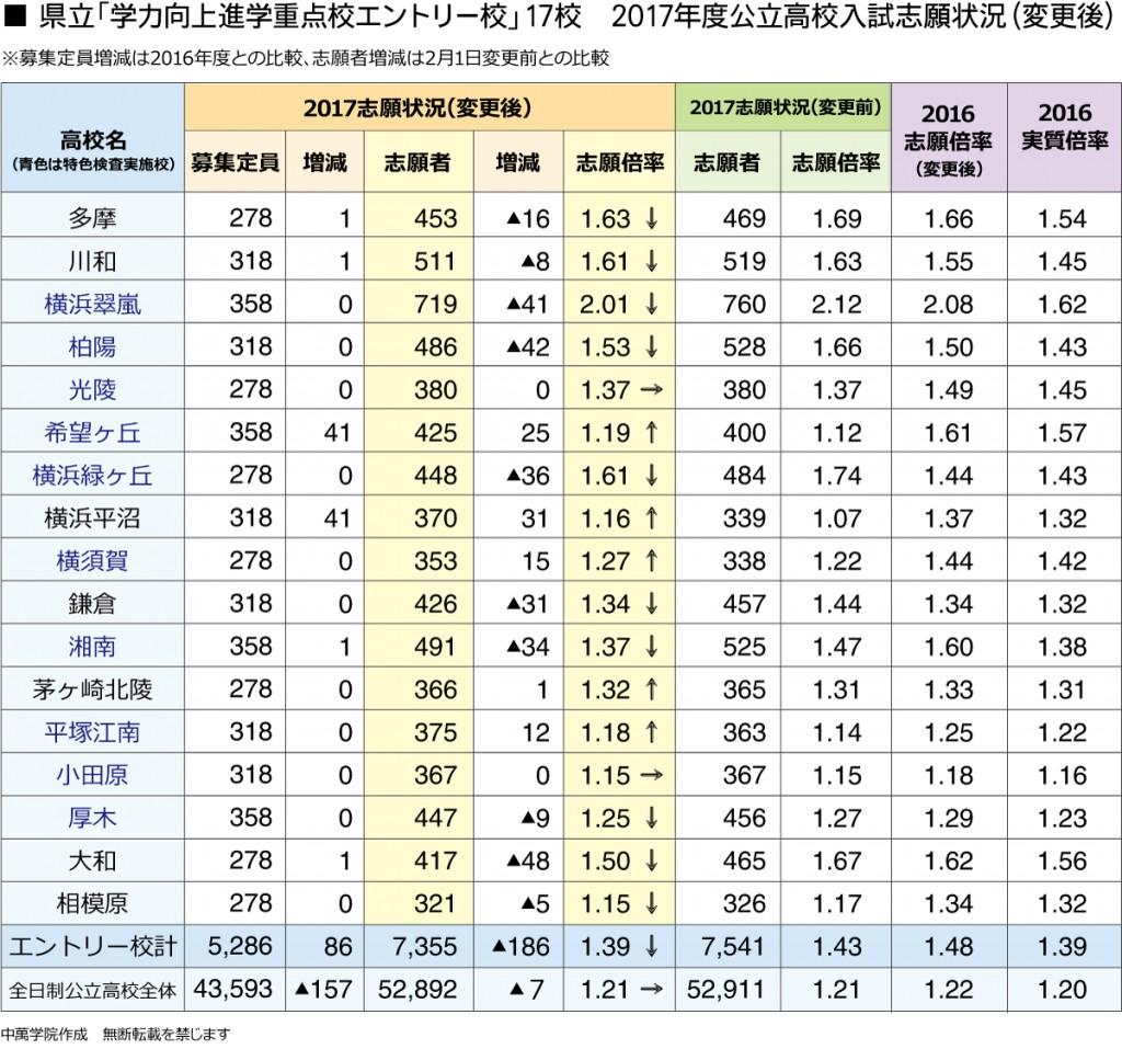 県 公立 志願 倍率 変更 神奈川 後 2021 高校
