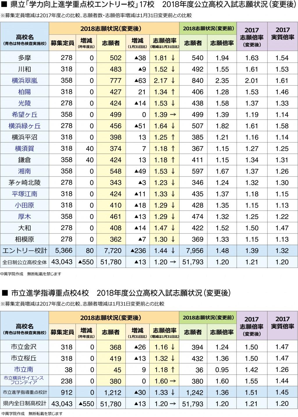 公立 倍率 速報 県 神奈川 高校