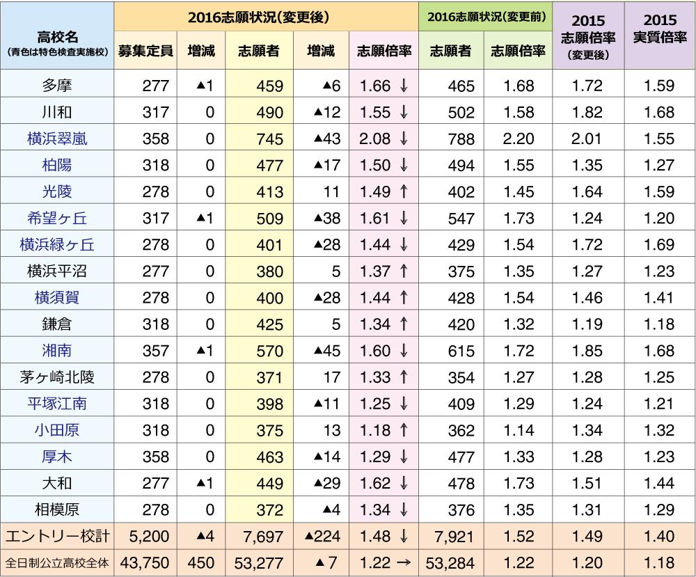 高校 公立 変更 志願 神奈川 県 2021 後 倍率