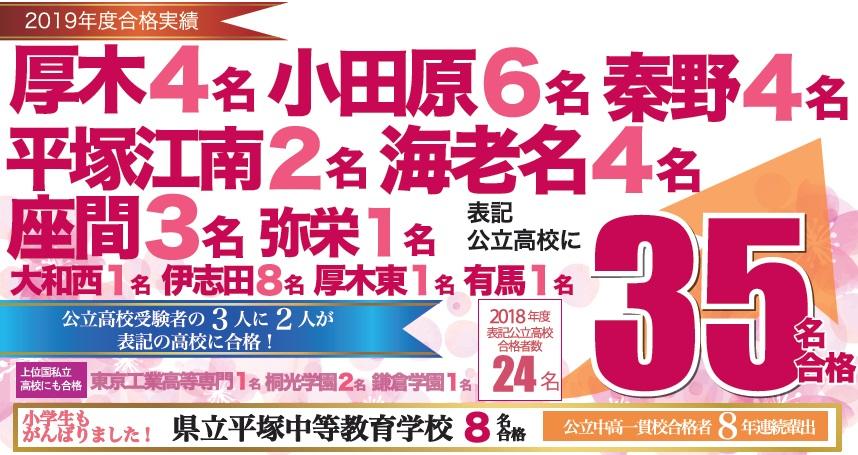 2019年度 愛甲石田高校合格実績