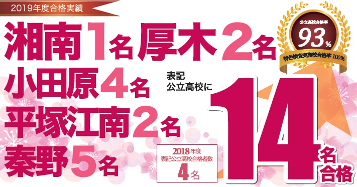 2019年度 高校入試 合格実績 伊勢原スクール