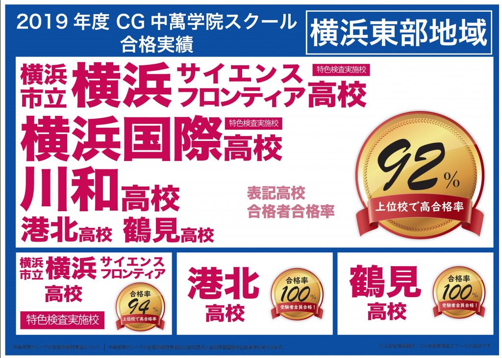 中萬学院 塾 横浜東部 高校入試合格実績